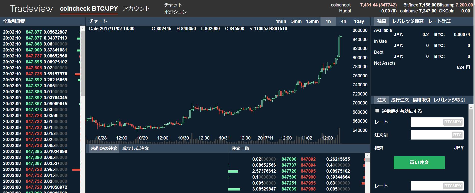 ビットコイン急上昇